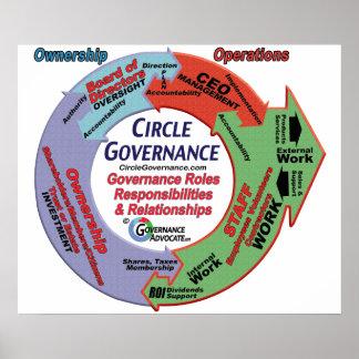 Governance Circle Poster