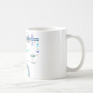 GPCR pathway Coffee Mug