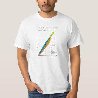 Gráfico de isótopos por tipo decaimiento nuclear remeras