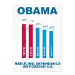 Gráfico de la independencia del aceite de Obama Comunicados Personales
