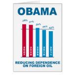 Gráfico de la independencia del aceite de Obama Felicitacion