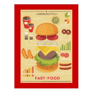 Gráfico de los alimentos de preparación rápida Inf Postales