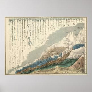 Gráfico ilustrado del Victorian de los ríos y de l Poster