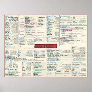 Grails cheat sheet poster - light theme