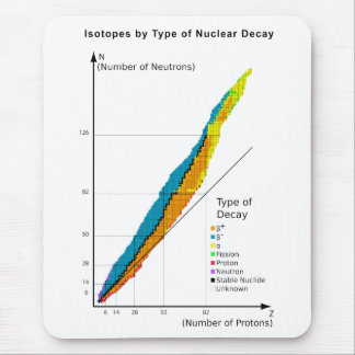 Graph of Isotopes by Type of Nuclear Decay Mouse Pad