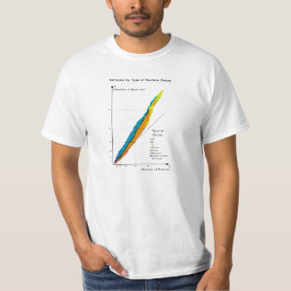 Graph of Isotopes by Type of Nuclear Decay Shirt