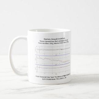 Graph of Parachute Trajectory Mug