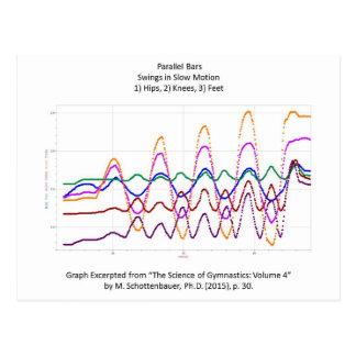 Graph of Swings on Parallel Bars (Gymnastics) Postcard
