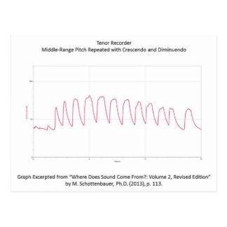 Graph of Tenor Recorder Decibels Postcard