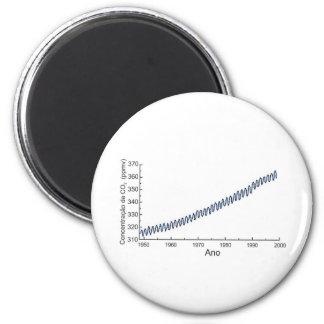 Graphical CO2CONCENTRA with the concentação of Co2 2 Inch Round Magnet