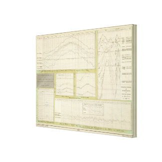 Graphical representation of course of temperature canvas print