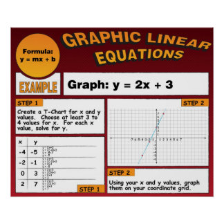 Graphing Linear Equations Poster