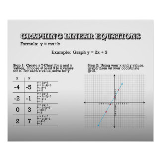 Graphing Linear Equations *UPDATED* Poster