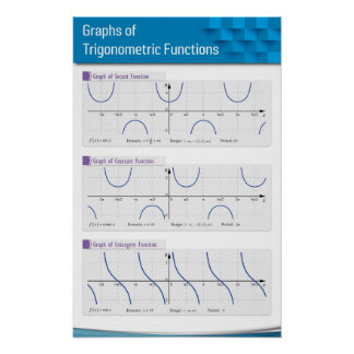 Graphs of Trigonometric Functions 2 Poster