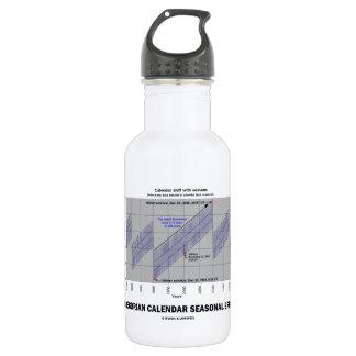 Gregorian Calendar Seasonal Error (Earth Science) Stainless Steel Water Bottle