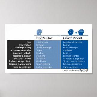 Growth Mindset and Fixed Mindset Behaviors Poster