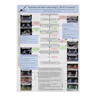 Guide to sabre refereeing: 2014/15 Season Poster