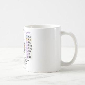 H1N1 Influenza Virus Deciphered (Health) Coffee Mug