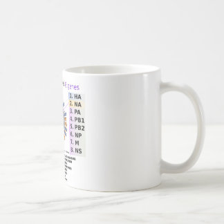 H1N1 Influenza Virus Deciphered (Health) Mugs