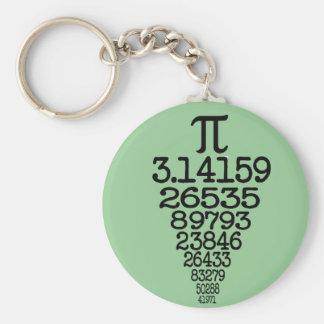 Happy Pi Day Keychains