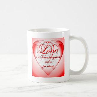 Heart Venn Diagram Mug