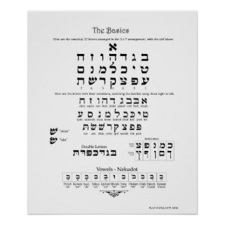 Hebrew Basics Chart