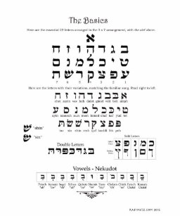 Hebrew Alphabet Posters & Photo Prints   Zazzle