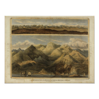 Heights, mountains of Scotland Print