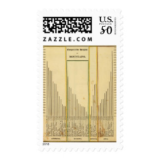 Heights mountains postage