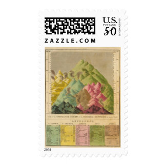 Heights of mountains postage