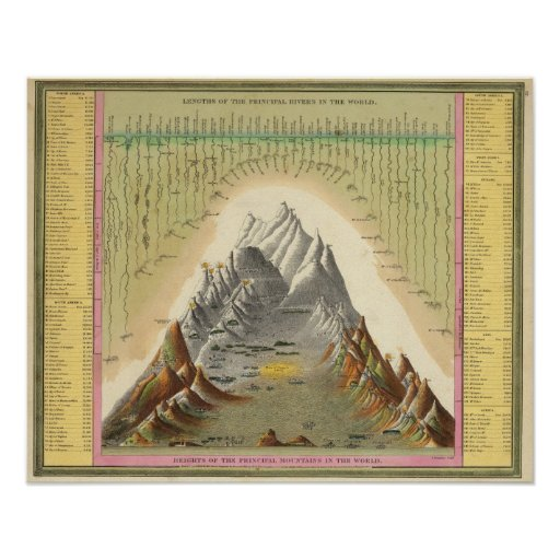 Heights Of The Principal Mountains In The World 2 Poster