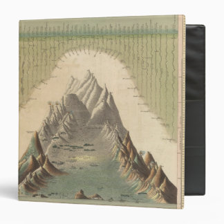 Heights Of The Principal Mountains In The World 3 Ring Binder