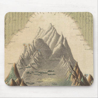 Heights Of The Principal Mountains In The World Mouse Pad