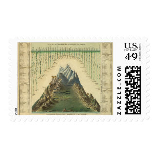 Heights Of The Principal Mountains In The World Postage