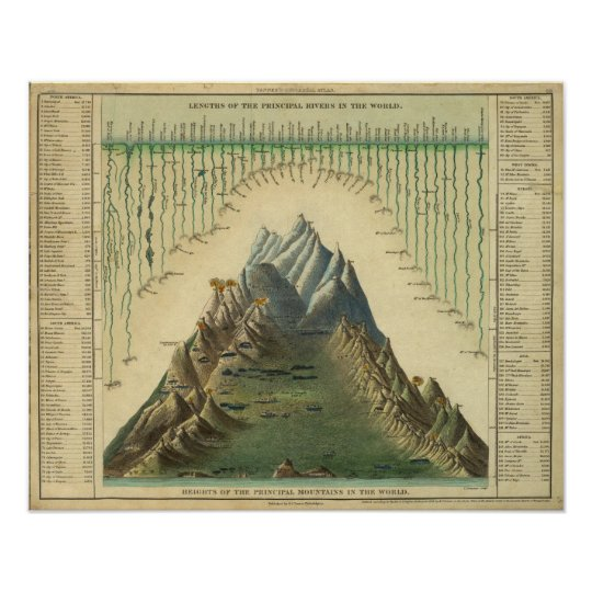Heights Of The Principal Mountains In The World Poster
