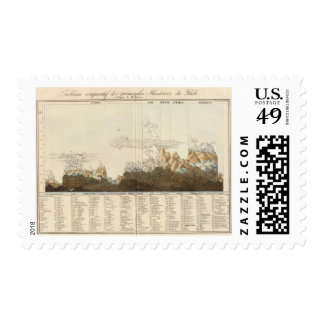 Heights of the World Stamps