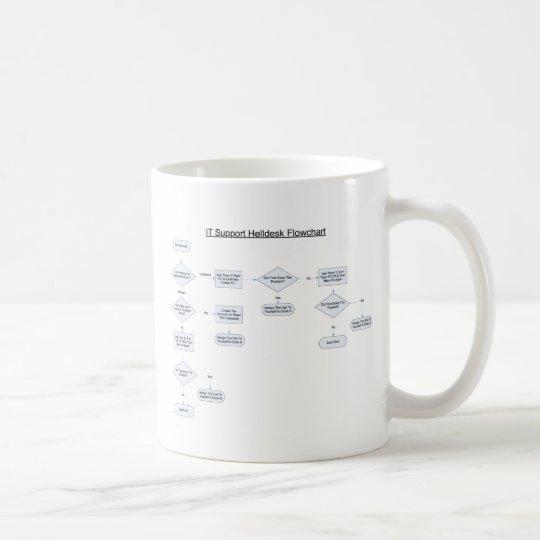 Helpdesk Rules Flowchart Coffee Mug