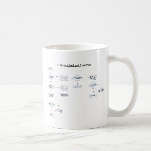 Helpdesk Rules Flowchart Coffee Mugs