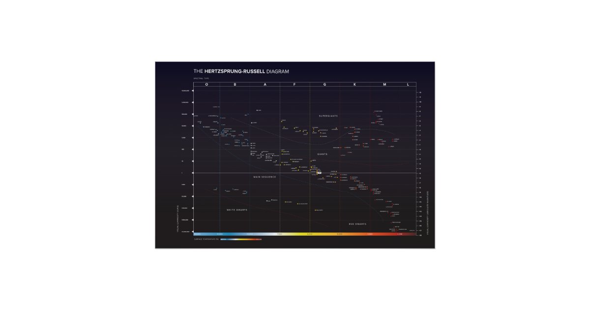 simple hr diagram color hertzsprung-russell diagram of stars poster | zazzle.com