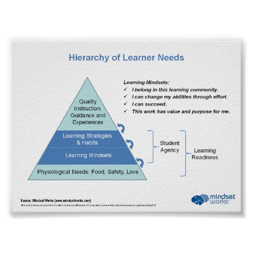 Hierarchy of Learner Needs by Mindset Works Posters