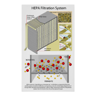 High Efficiency Particulate Air Filtration System Poster