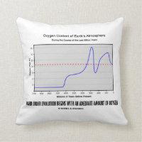 Higher Order Evolution Begins Adequate Amt Oxygen Pillow