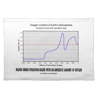 Higher Order Evolution Begins Adequate Amt Oxygen Placemat