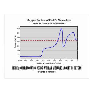 Higher Order Evolution Begins Adequate Amt Oxygen Postcard