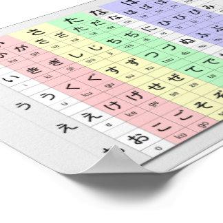 hiragana básicos por la carta de color póster