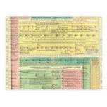 Historia bíblica sagrada postales