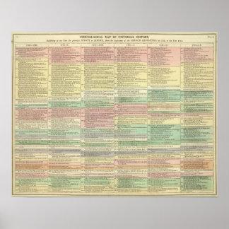 Historia Europa a partir de 1789 a 1815 Posters