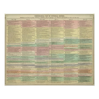 History Europe from 1789 to 1815 Poster