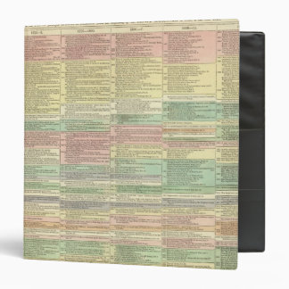 History Europe from 1789 to 1815 Vinyl Binder