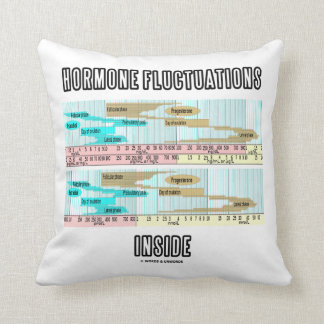 Hormone Fluctuations Inside (Menstrual Cycle) Throw Pillow